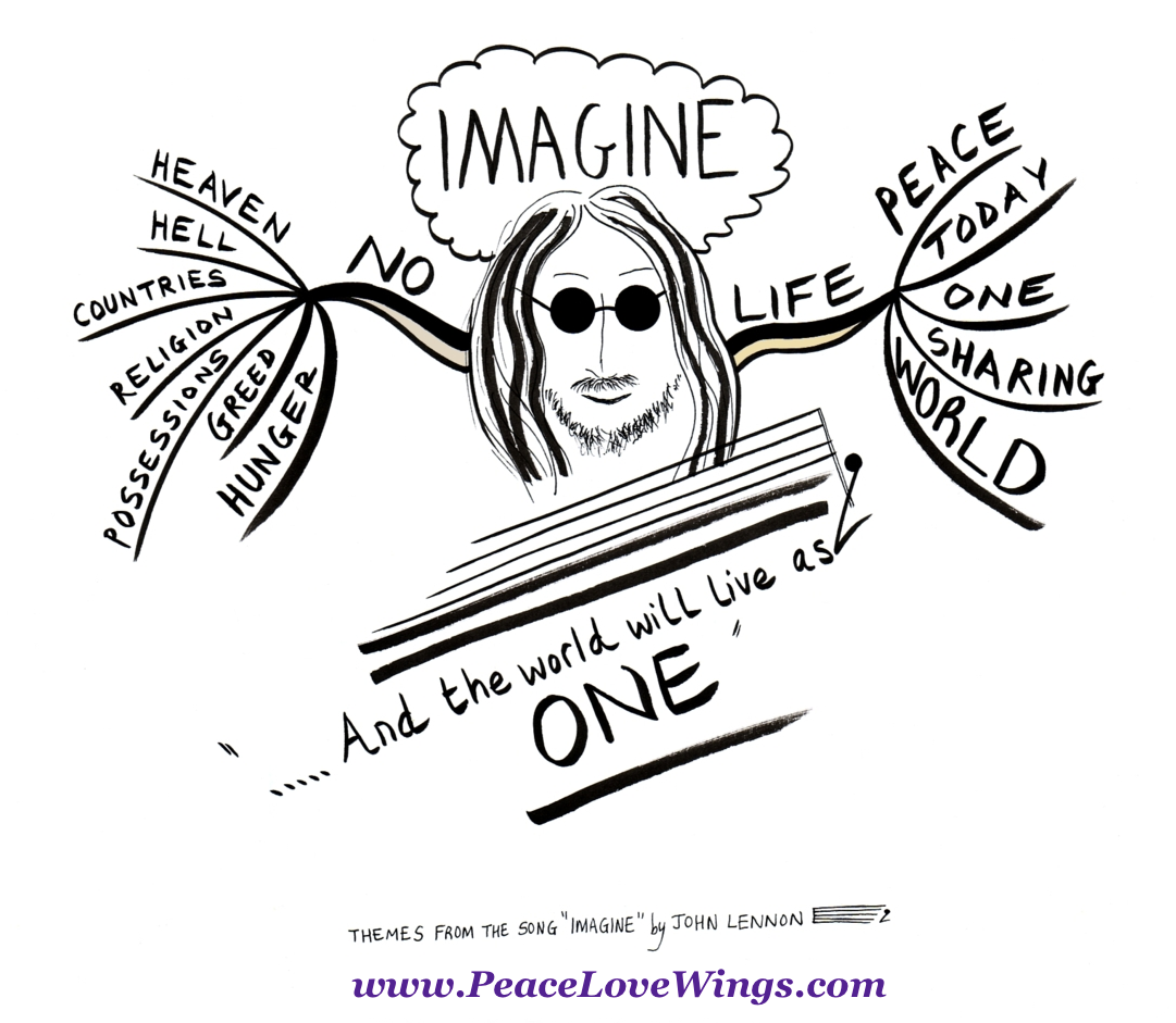 Imagine Song Mindmapping